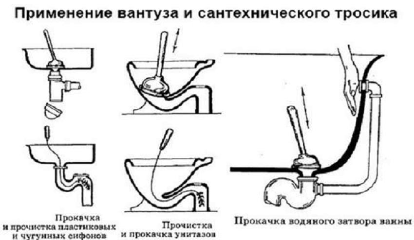 Прочистка канализационных труб