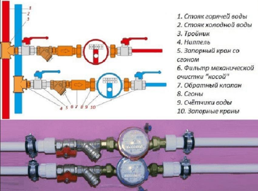 Простая схема установки счётчика воды