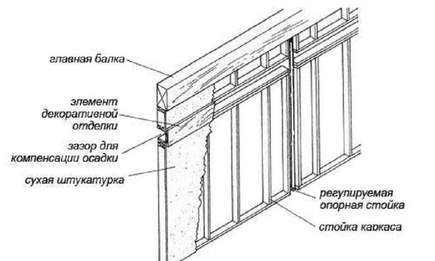 Схема каркасной конструкции
