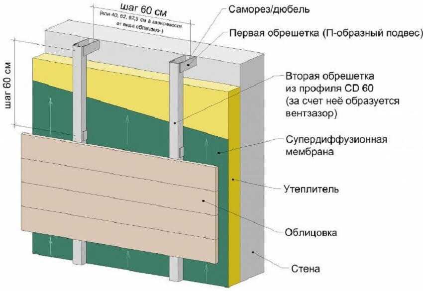Схема монтаж утеплителя по металлическому каркасу под сайдинг