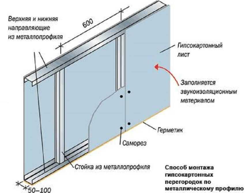 Схема сборки перегородки из гипсокартона