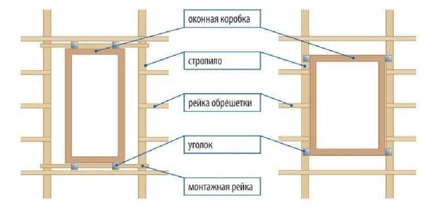 Схема установки стропил с мансардными окнами