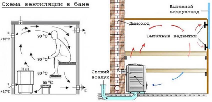 Схема вентиляции в мини бане