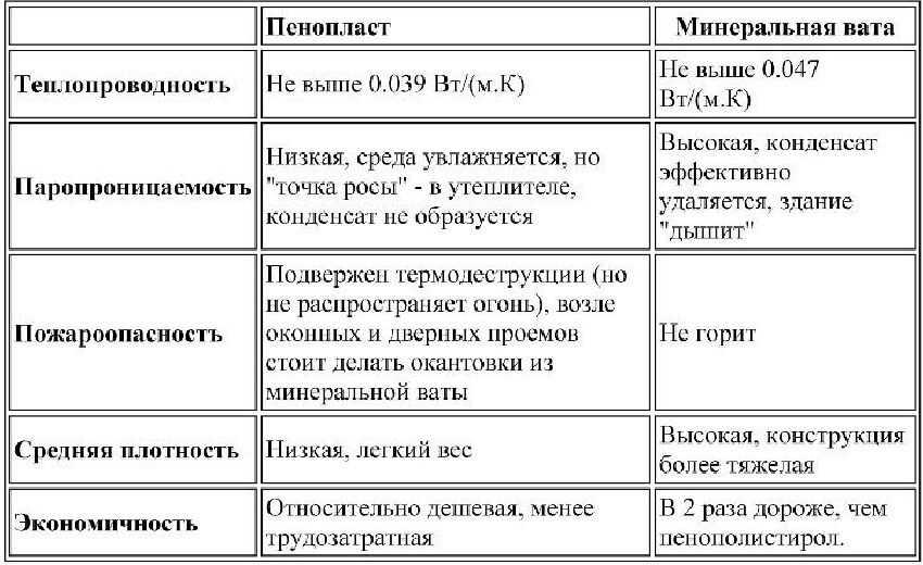 Сравнительная таблица свойств минваты и пенопласта