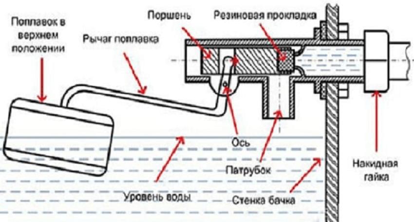 Стандартная конструкция впускного механизма