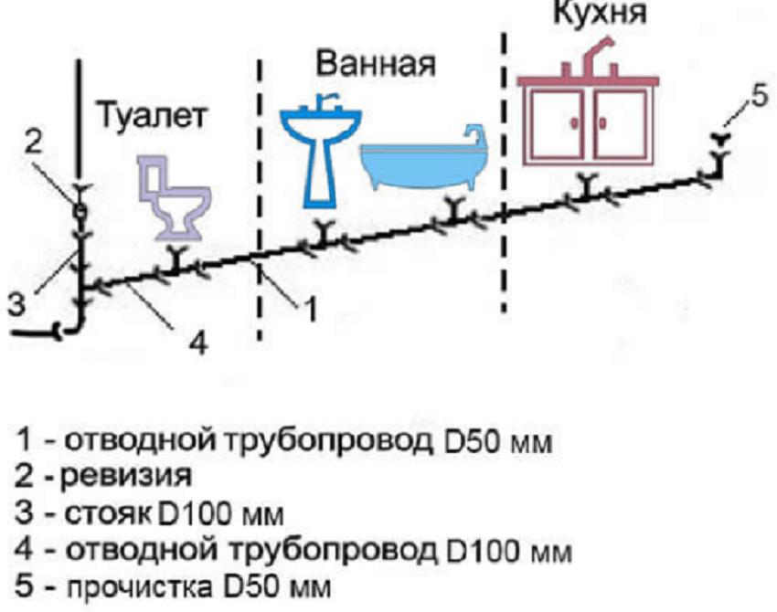 Стандартная схема разводки канализации