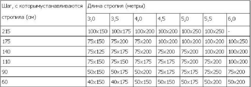 Таблица расчета шага стропил вальмовой крыши