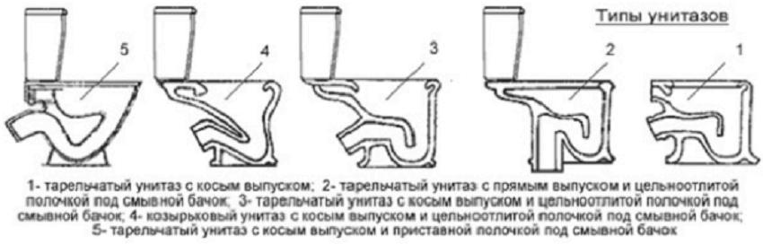 Типы унитазов