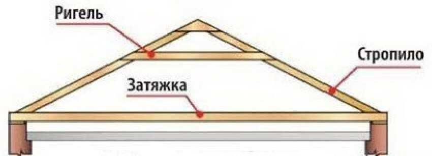 Устройство стропильной системы вальмовой крыши - Висячие стропила