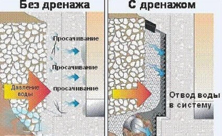 Давление воды на фундамент с дренажом и без