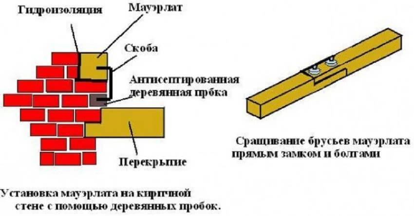 Крепление мауэрлата к деревянным пробкам