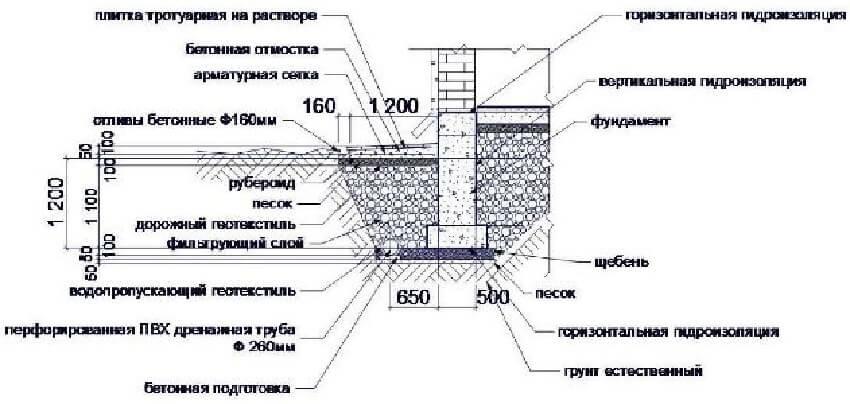 Устройство дренажа вокруг фундамента дома