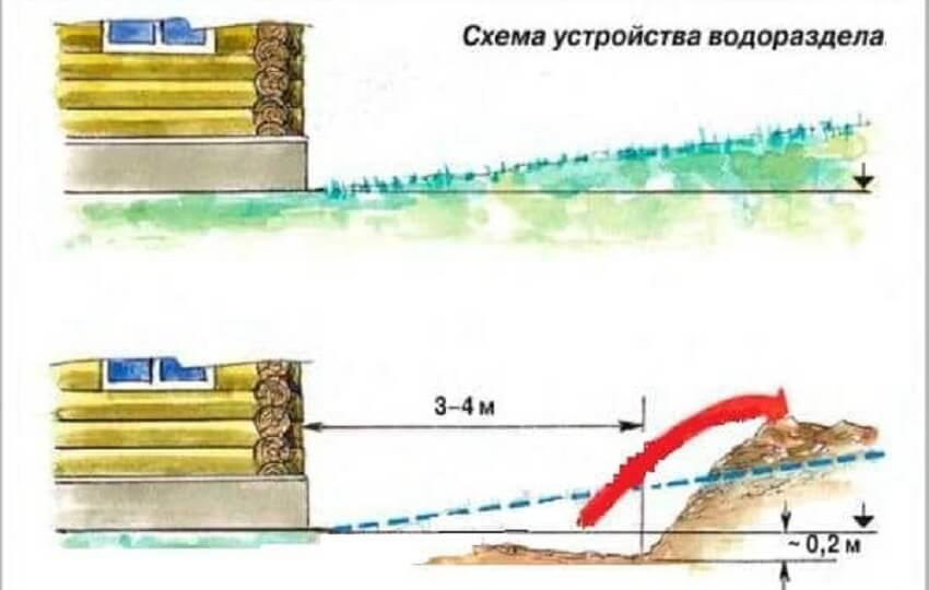 Способы отвода воды от фундамента - Устройство водоразделов