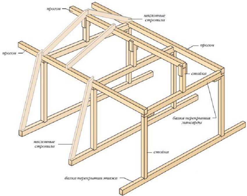 Сделать мансардный этаж - Каркас для мансардной крыши
