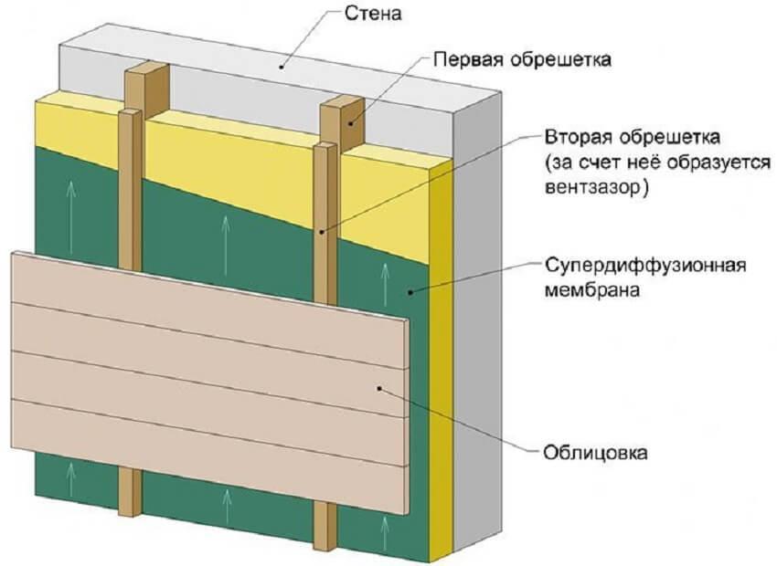 Крепление сайдинга через деревянную обрешетку