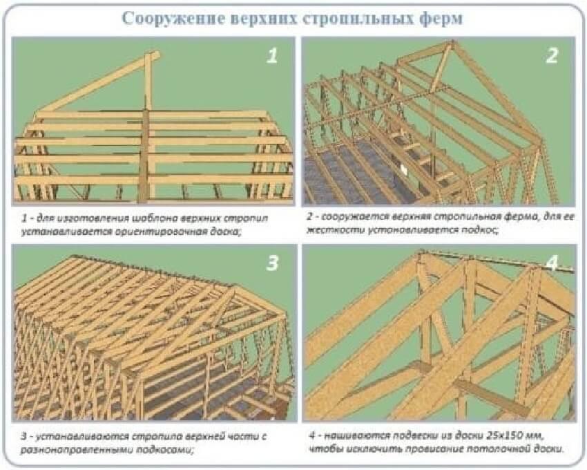 Ломаная крыша ‒ Монтаж верхних стропил