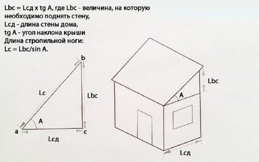 Стропильная система односкатной крыши ‒ Расчет длины стропильных ног