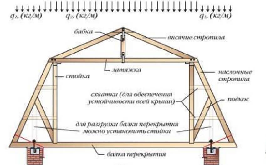 Сделать мансардный этаж - Стойки и подкосы