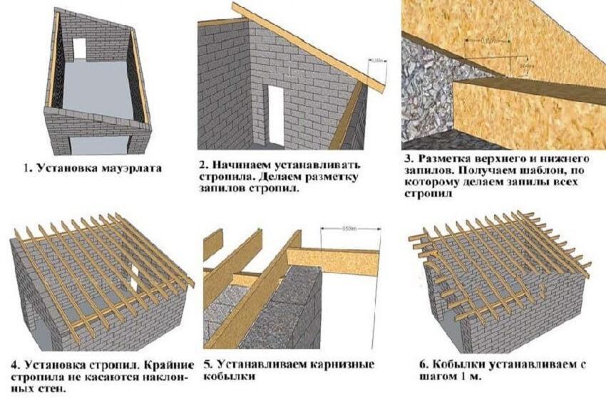 Строительство односкатной конструкции