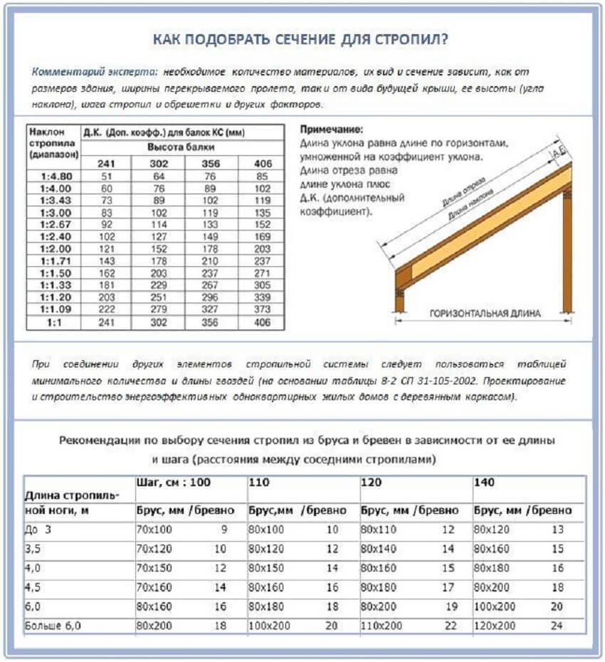 Стропильная система односкатной крыши - Таблица сечения стропил