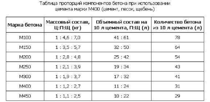 Заливка бетонной отмостки вокруг дома - Таблица состава бетона