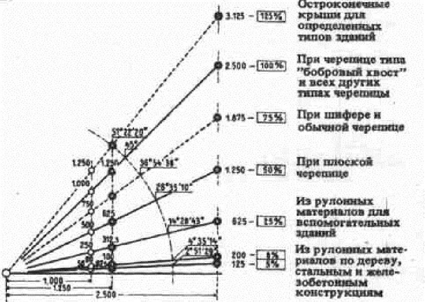 Стропильная система односкатной крыши - Угол наклона ската