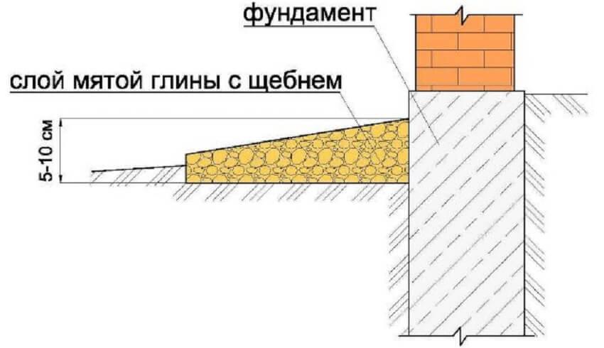 Конструкция глиняной отмостки