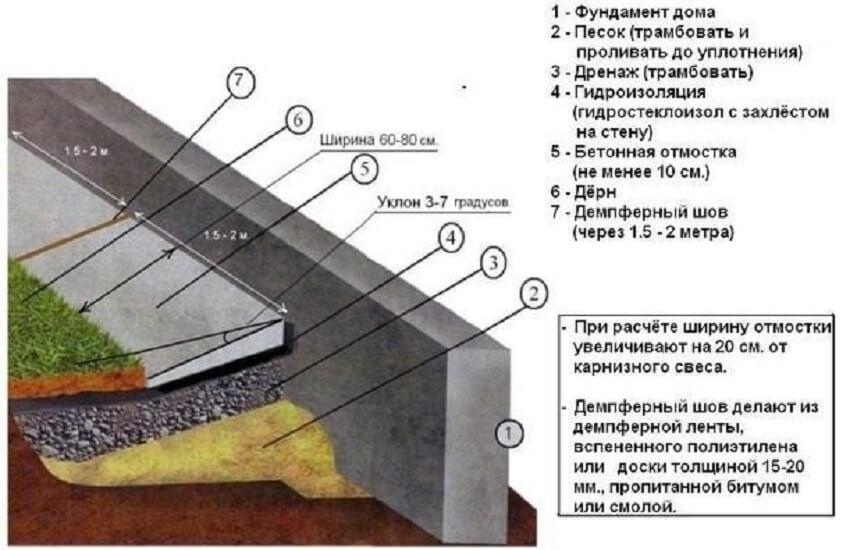Отмостка своими руками – Конструкция отмостки из бетона