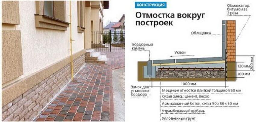 Конструкция отмостки из тротуарной плитки