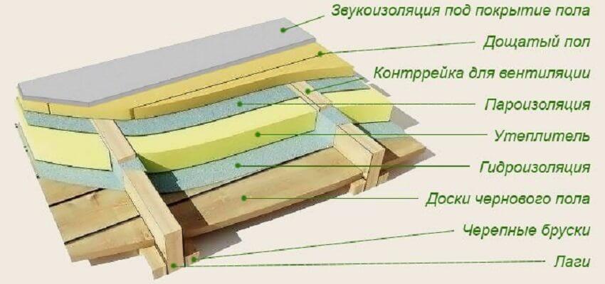 Утеплять деревянный дом пенопластом ‒ Крепление пенопласта между балками