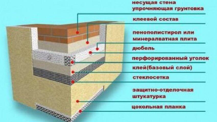 Схема утепления конструкции экструдированным пенополистиролом