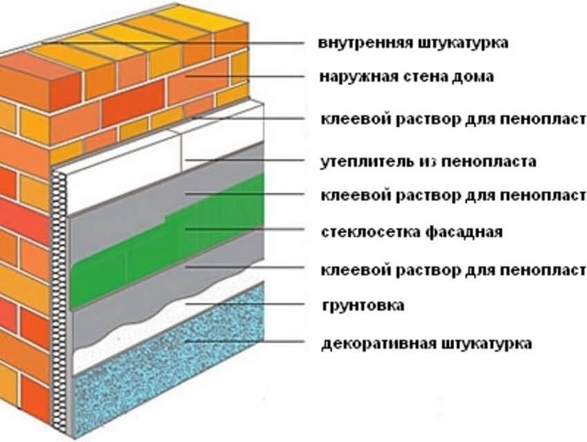 Схема утепления снаружи под штукатурку