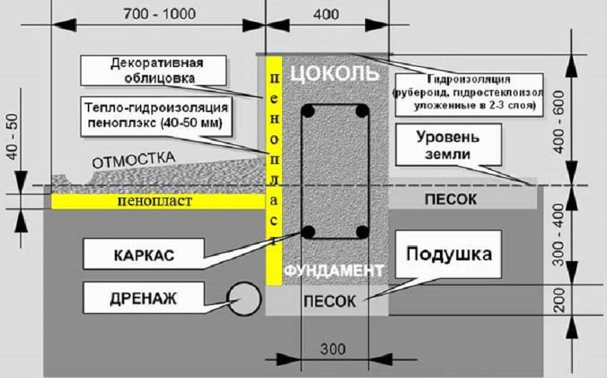 Технология утепления цоколя пенополистиролом