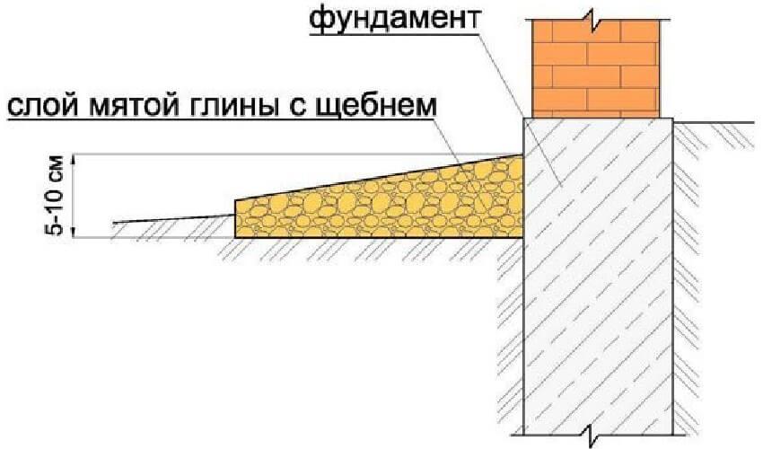 Размер высоты отмостки