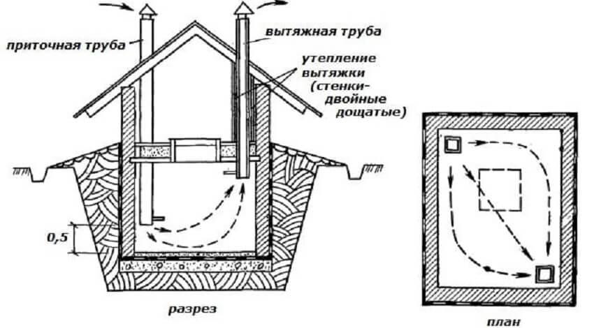 Схема обустройства вентиляции