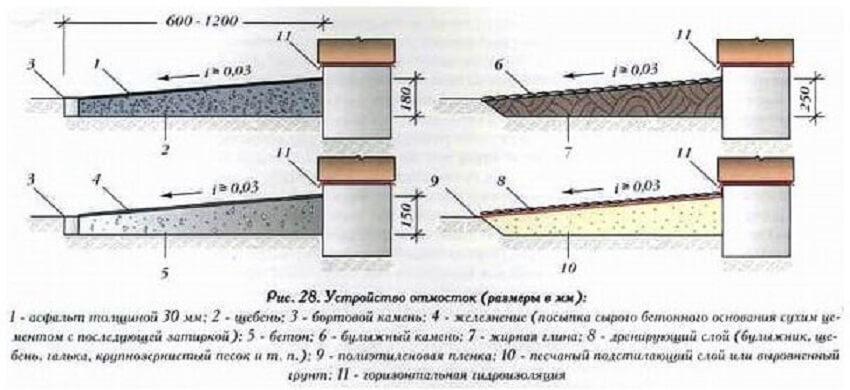 Устройство и оптимальные размеры отмостки