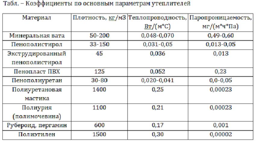 Основные параметры утеплителей