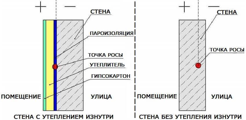 Схема стены с утеплением и без