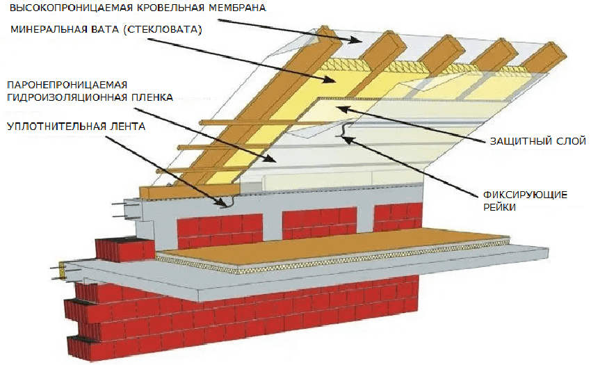 Схема утепления комнаты чердака