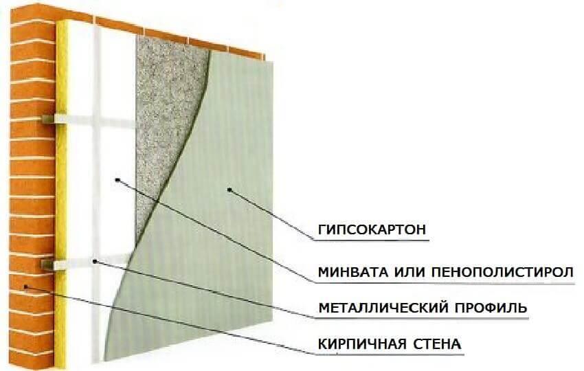 Как утеплить стены изнутри в частном доме ‒ Схема внутренней теплоизоляции
