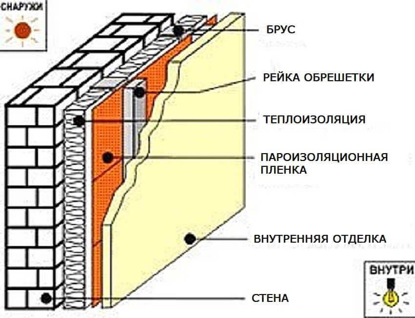 Теплоизоляция стены изнутри