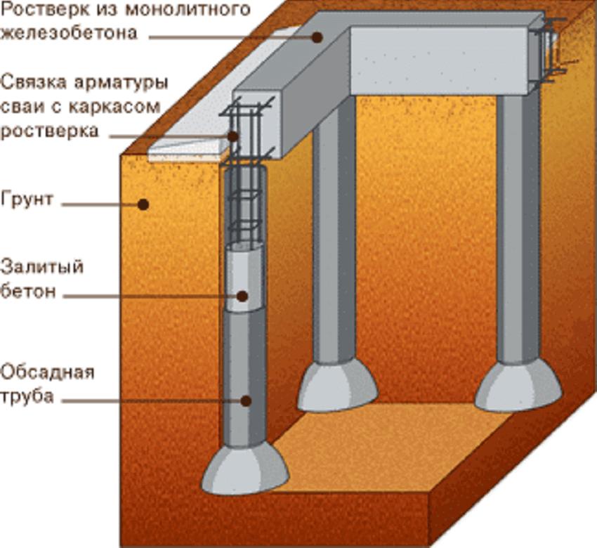 Буронабивные сваи для строительства дома из керамзитобетонных блоков