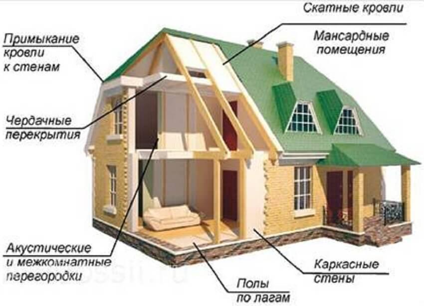 Конструкция утепленного дачного дома