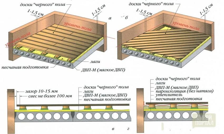 Процесс звукоизоляции пола, мягкими плитами ДВП