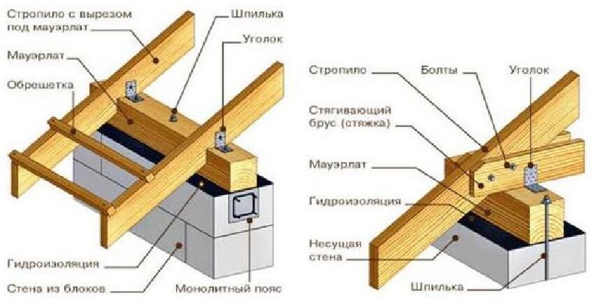 Стропильная система двухскатной крыши ‒ Схема крепления стропил при помощи проволоки и на скобы