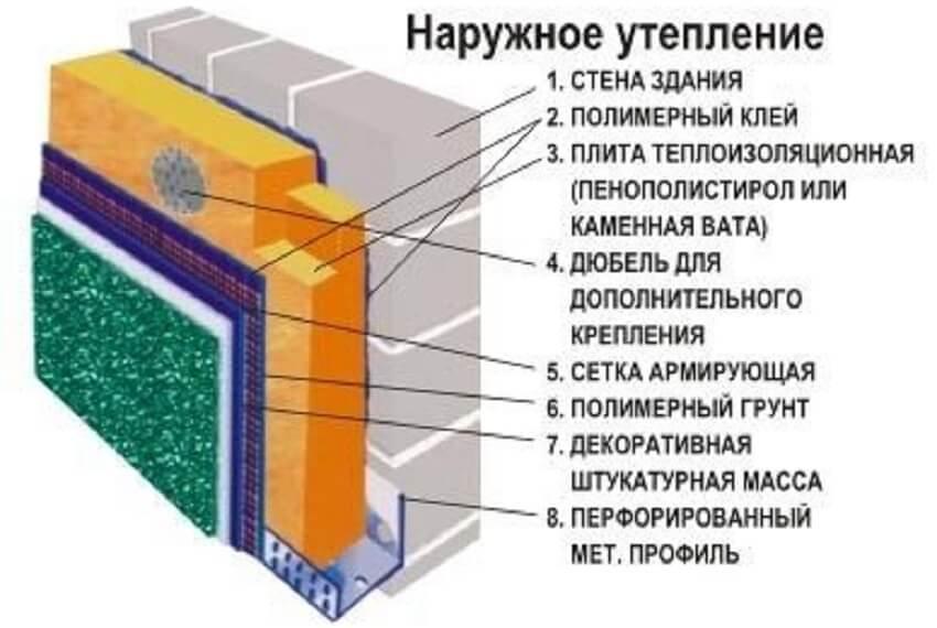 Схема теплоизоляции стен дачи снаружи