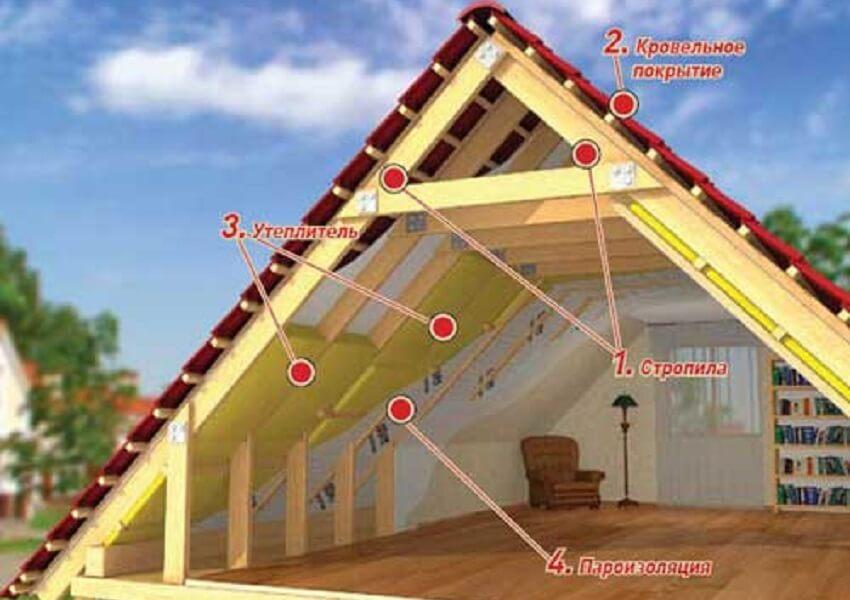 Схема утепления мансардной крыши дачи