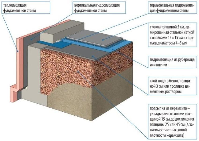 Схема утепления пола по грунту керамзитом