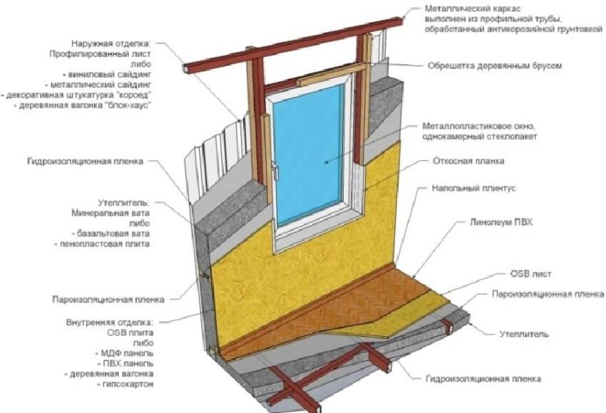Схема утепления стен дачи изнутри