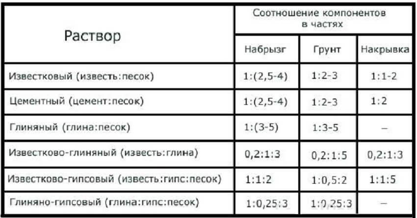 Таблица приготовления штукатурной смеси